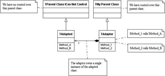 tiOPF Documentation - The Adaptor Pattern and Database Independence